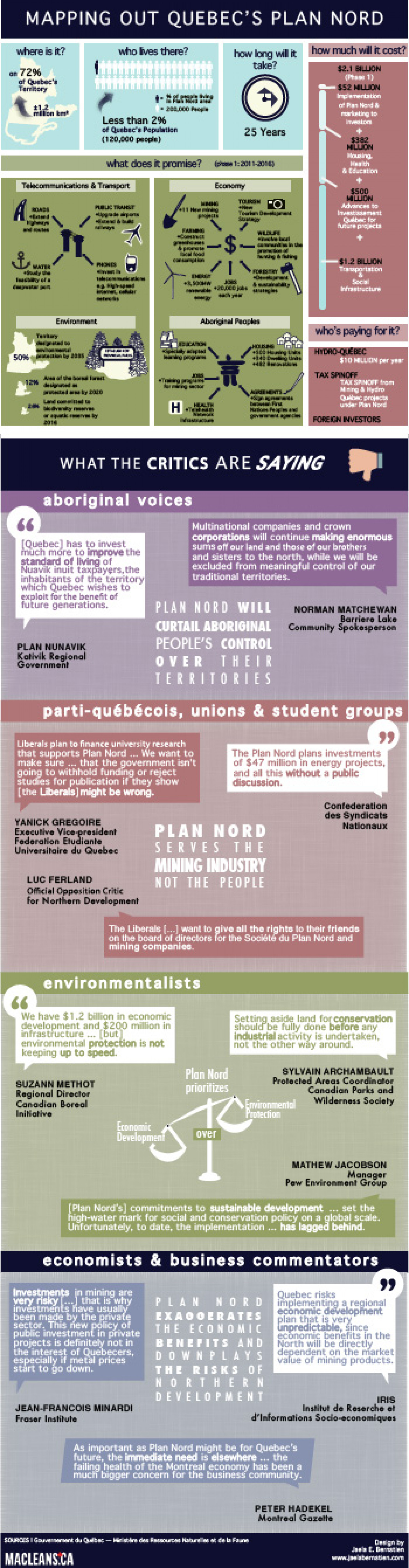 Plan Nord – and its critics – explained  Infographic