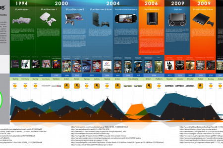 Playstation Evolution and Best Selling Games Infographic
