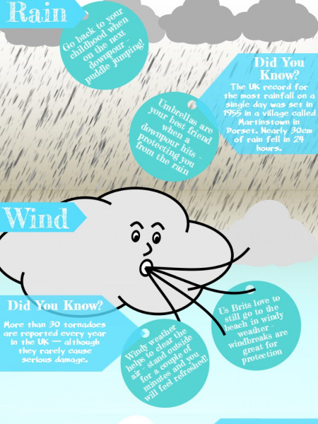 Positives of the British Weather Infographic