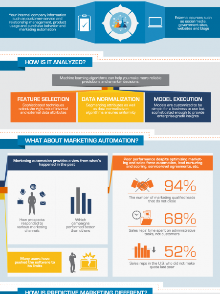 Predictive Marketing: The Time is Now Infographic