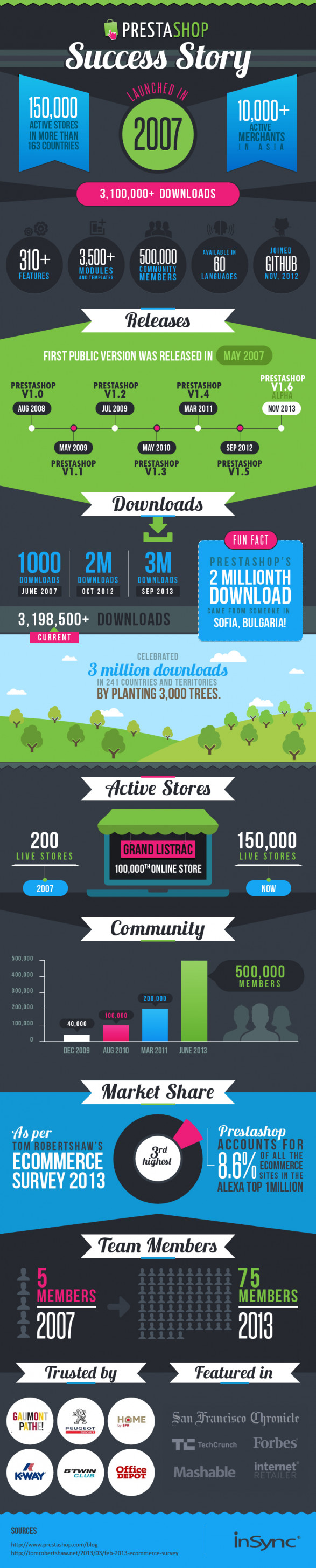 Infographic: The PrestaShop Success Story