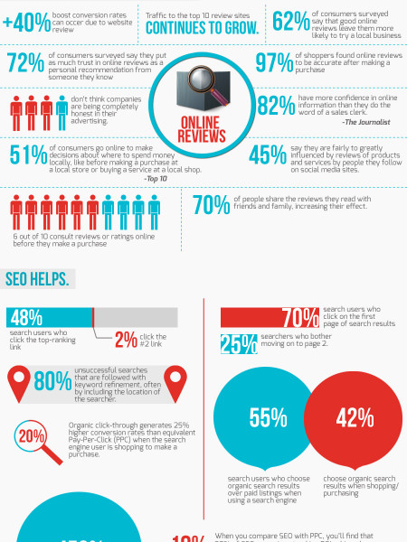 Prioritise SEO to help your customers find you. Infographic