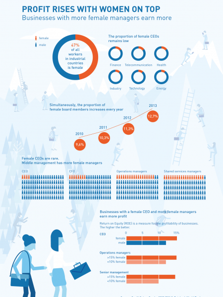 Profit rises with women on top Infographic
