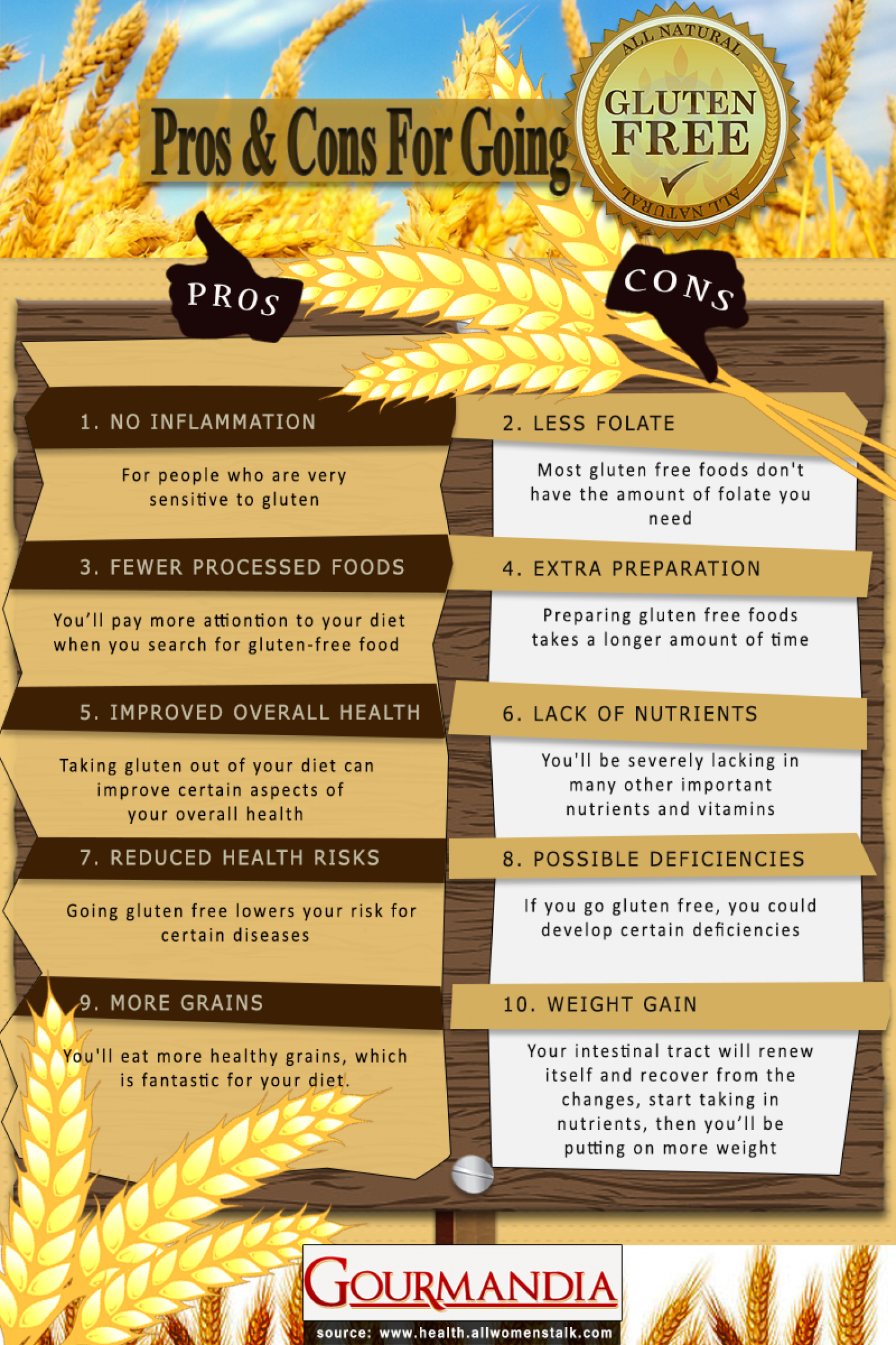 Pros and Cons For Going Gluten Free Infographic