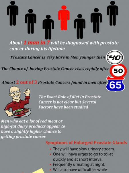 Prostate Cancer Awareness Infographic