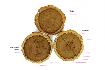 Pumpkin Pie Charts Infographic