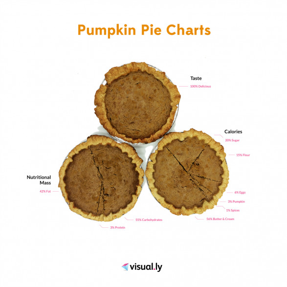 Pumpkin Pie Charts