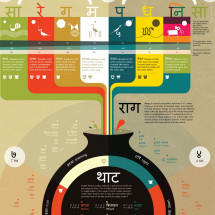 Raag Rang Infographic