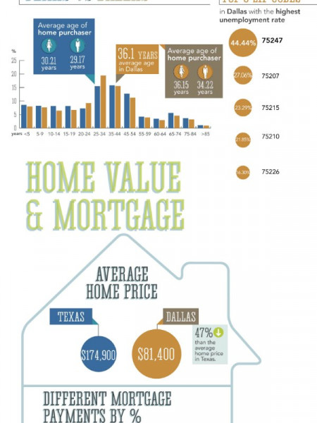 Real Estate in Dallas Infographic