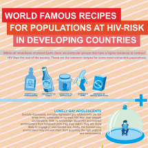 Recipes for HIV-Infected Populations Infographic