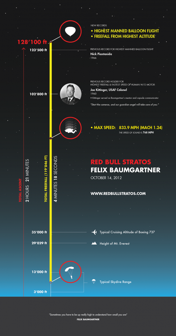 Red Bull Stratos / Felix Baumgartner