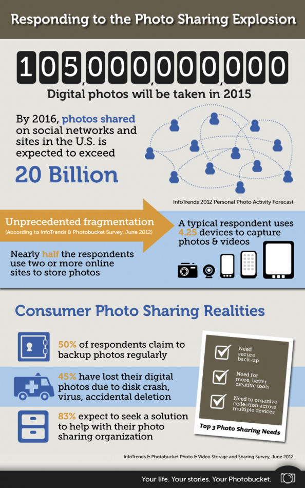 Responding to the Photo Sharing Explosion Infographic
