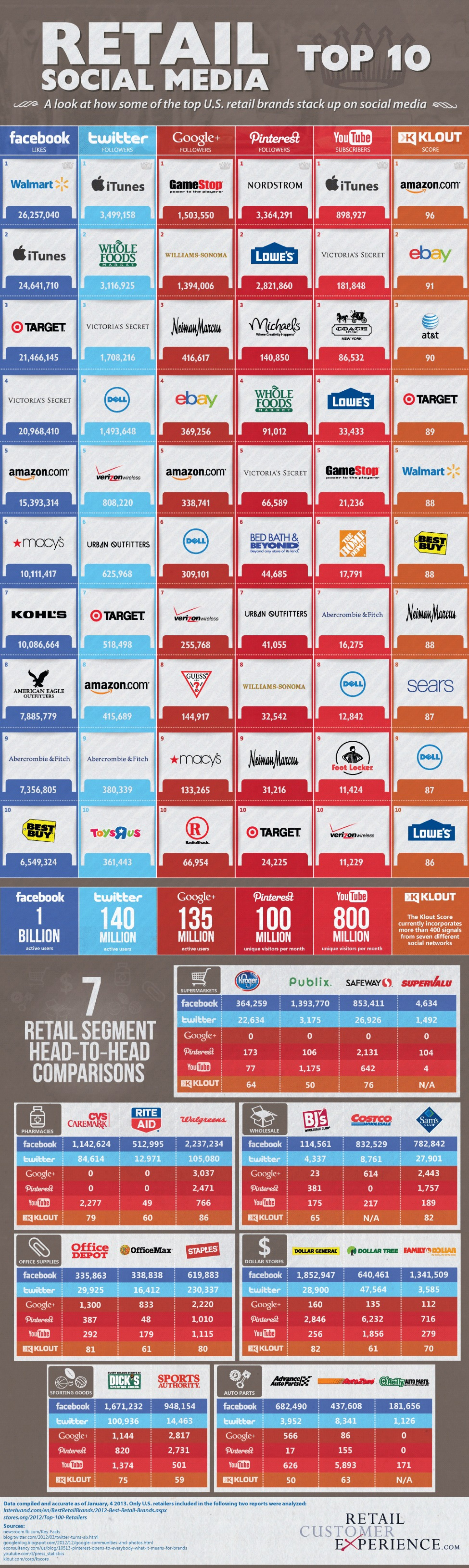 Retail Social Media Top 10 Infographic