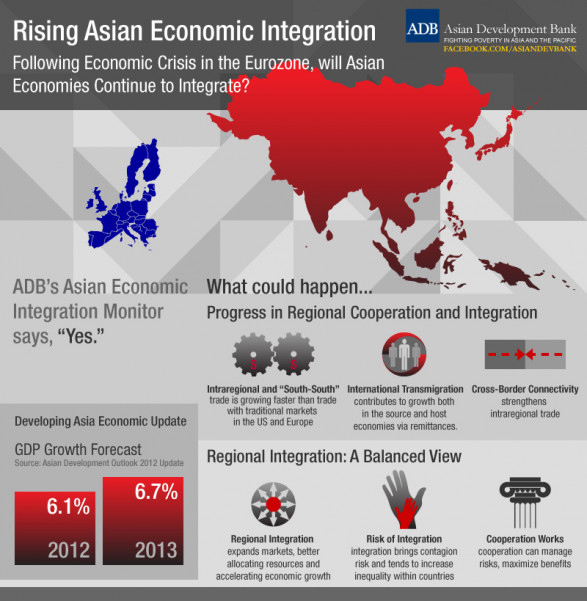 Rising Asian Economic Integration