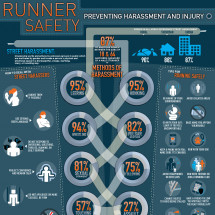 Runner Safety: Preventing Harassment and Injury Infographic