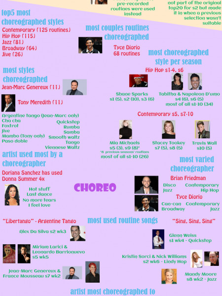 SYTYCD s1-10 infographic Infographic