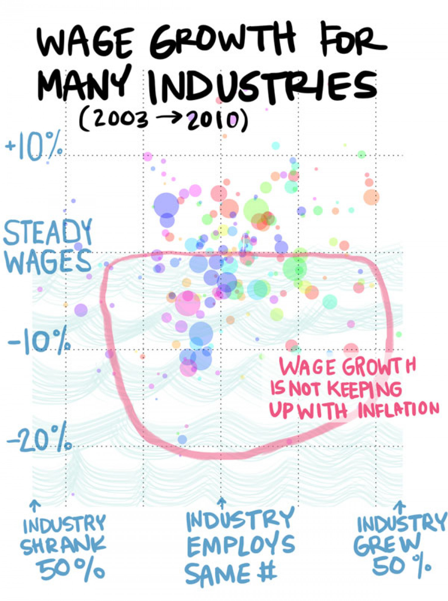 Salaries sinking across most industries Infographic