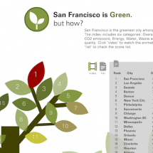 San Francisco is Green Infographic
