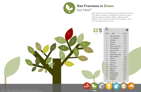 San Francisco is Green
