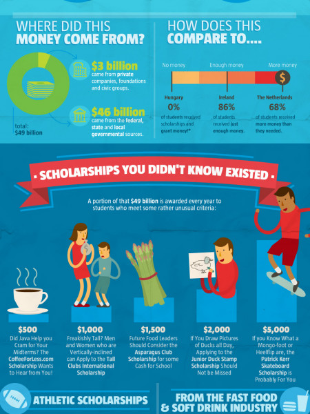 Scholarships Demystified Infographic