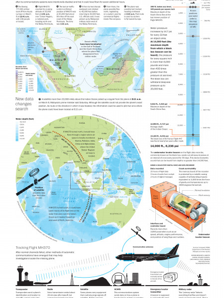 Still Flying After Seven Hours Infographic