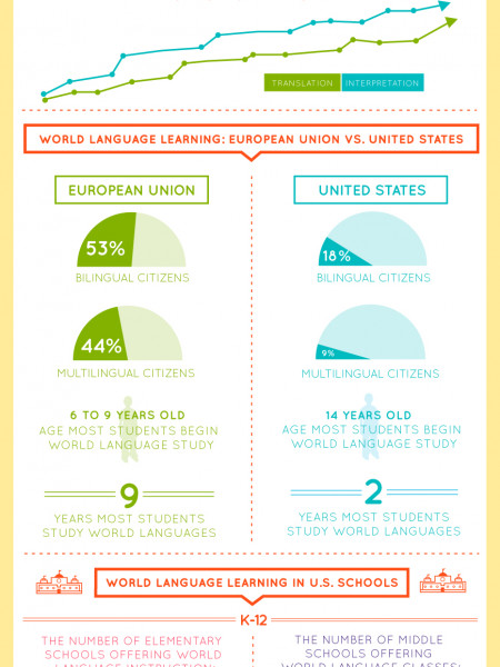 Second Language Acquisition, By The Numbers Infographic