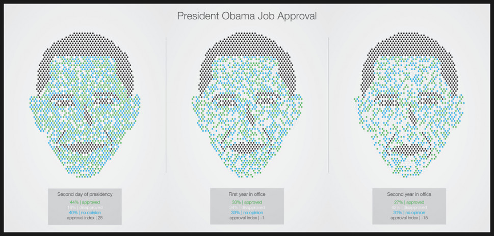 Seeing through Obama Infographic