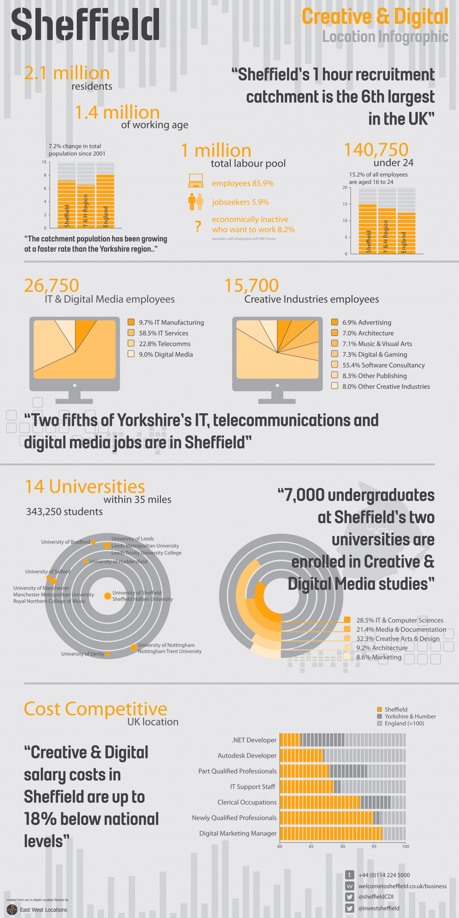 Sheffield Creative & Digital Industries Infographic