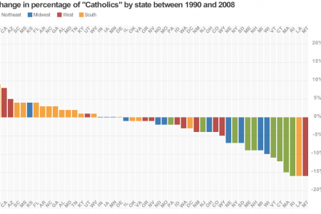 Shifting Religious Identities Infographic