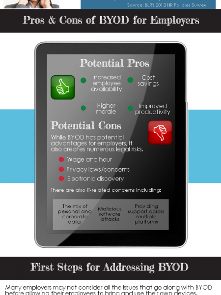 Should employers have a BYOD policy? Infographic