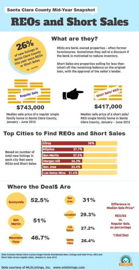 Silicon Valley REOs, Short Sales Mid-Year Snapshot