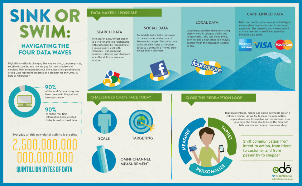 Sink or Swim: Navigating the Four Data Waves Infographic