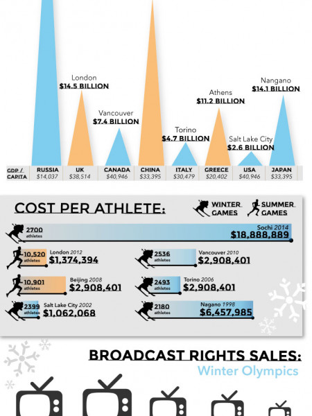 Sochi Olympics: most expensive ever Infographic