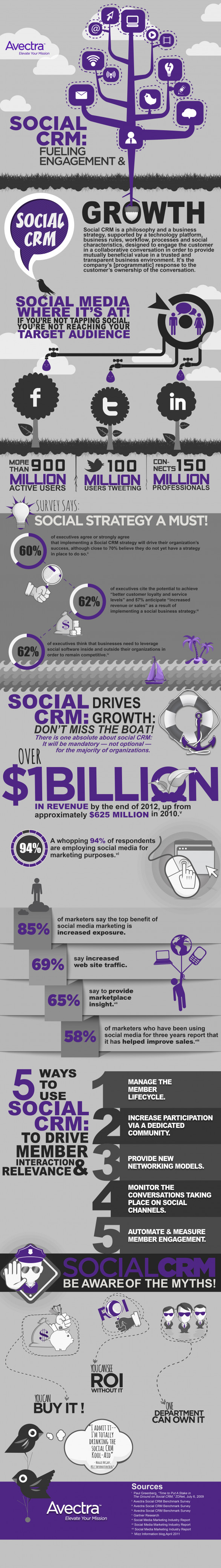 Social CRM: Fueling Engagement & Growth