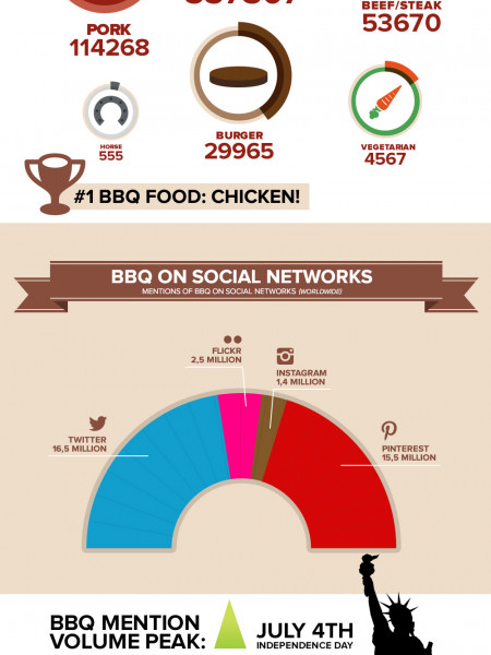 Social Food Series volume 1: #BBQ Infographic