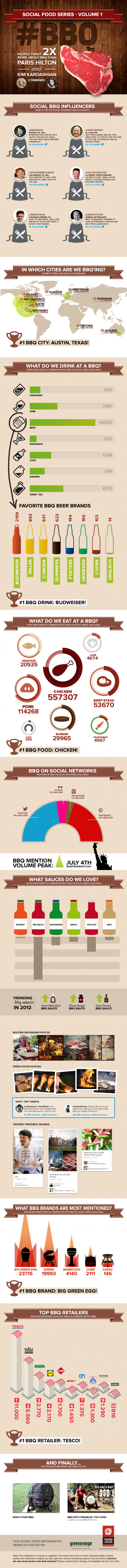 Social Food Series volume 1: #BBQ