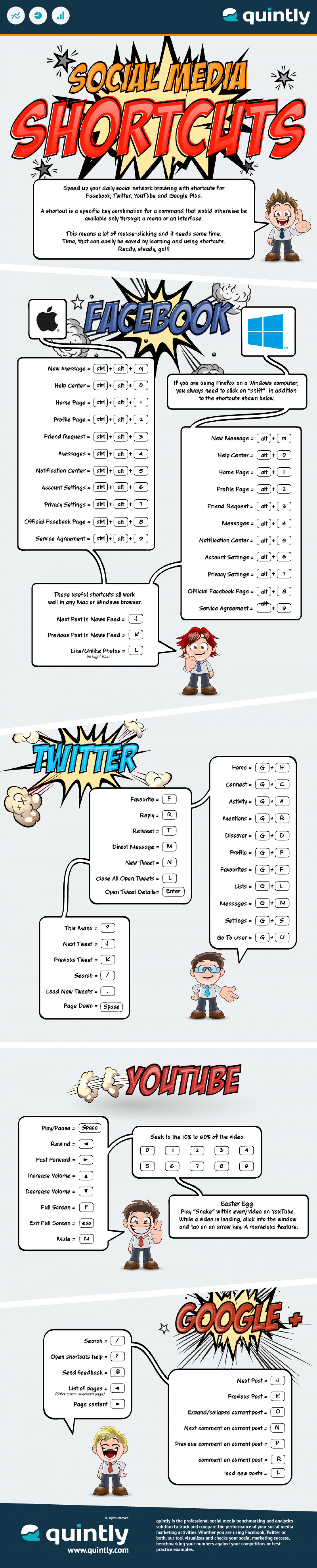 Social Media Shortcuts Infographic