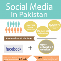 Social Media in Pakistan Infographic