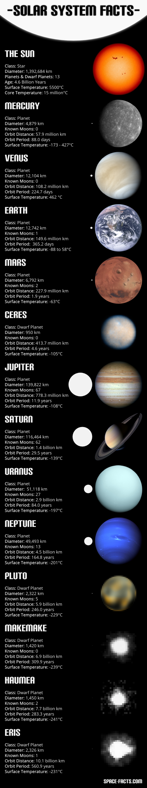 Solar System Facts - Pics about space