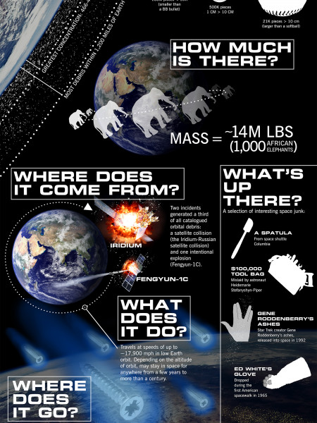 Space Junk: A Graphic Guide To Our Garbage Up There Infographic