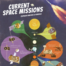 Space Missions: Popular Orbiters, Rovers, Robots and Fictional Space Vehicles Infographic