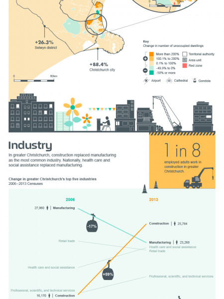 Spotlight on Greater Christchurch Infographic