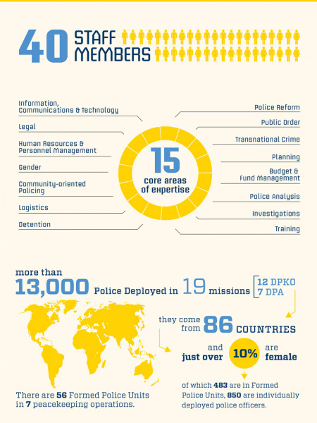 Standing Police Capacity Infographic