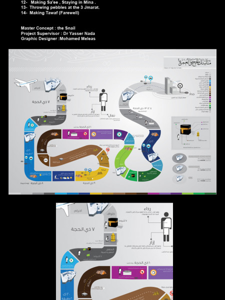 Steps of Haj and Umrah  Infographic