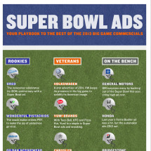 Super Bowl Ads of 2013 Infographic