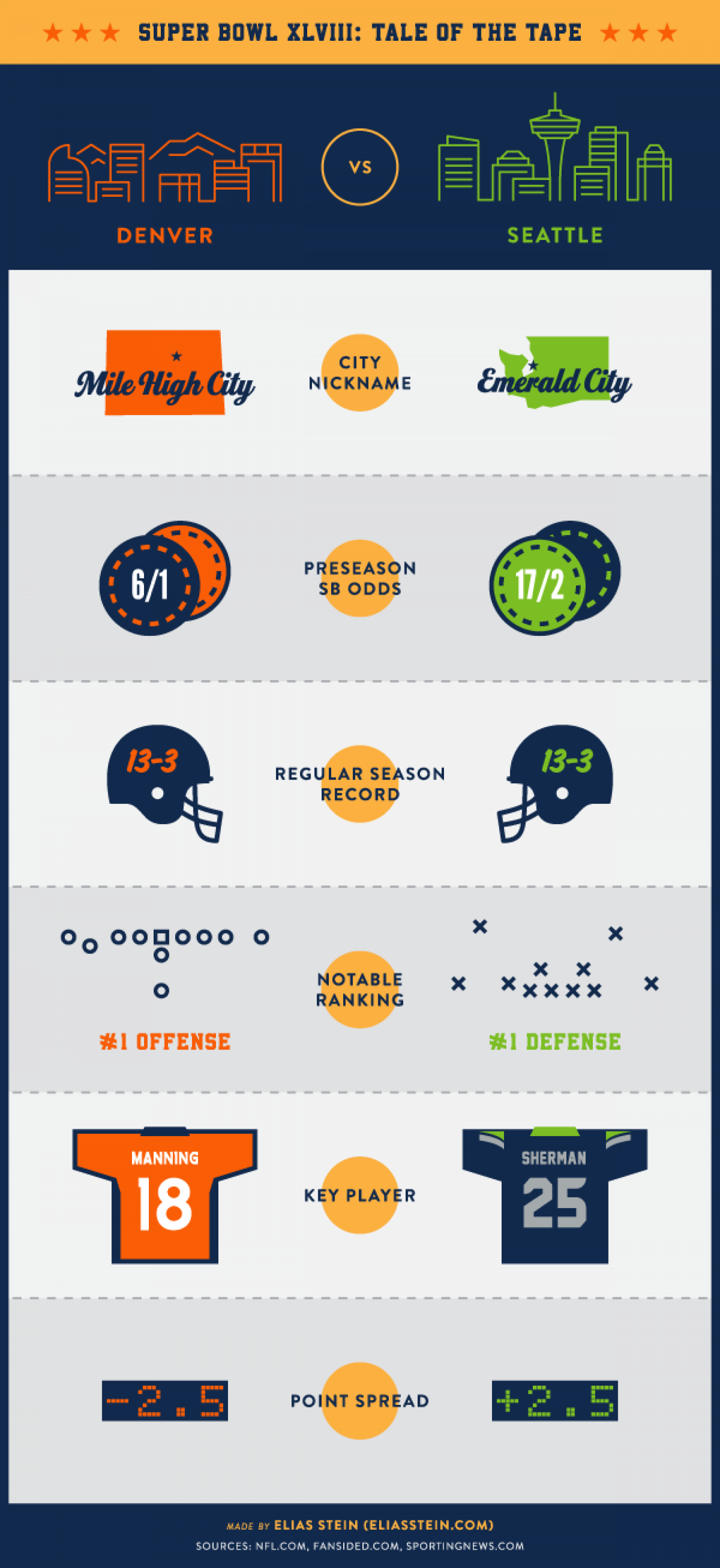 Super Bowl Tale of the Tape Infographic
