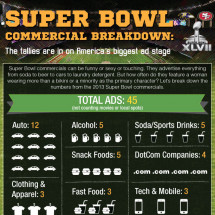 Super bowl Commercial breakdown Infographic