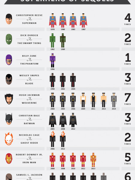 Superhero of Sequels Infographic