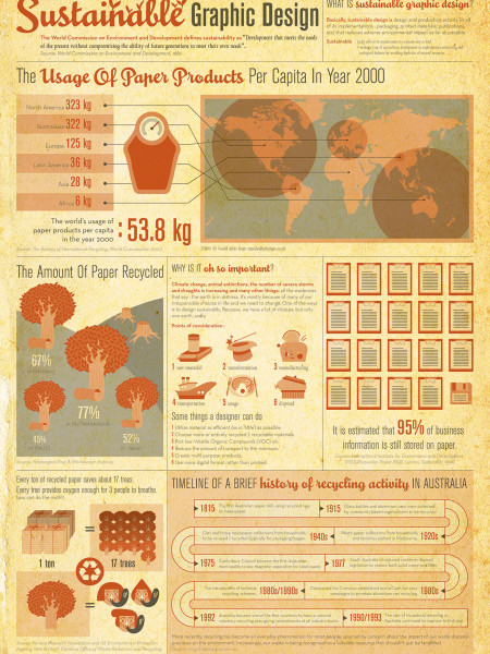 Sustainable Graphic Design Infographic