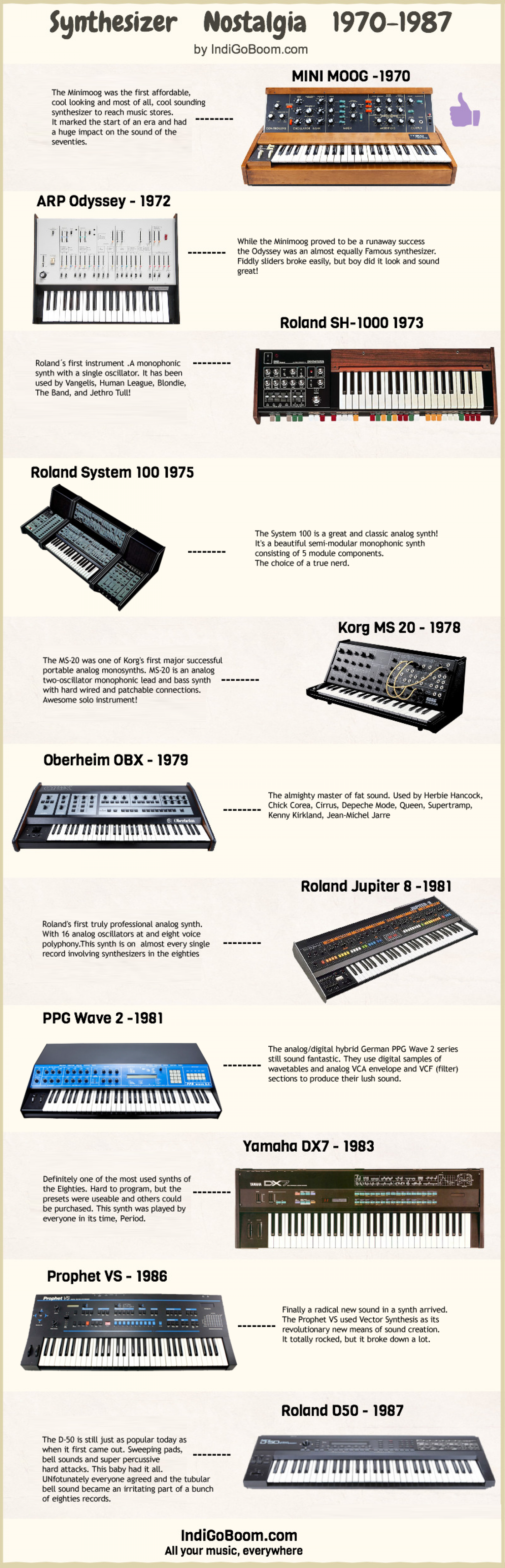 Synthesizer History Lesson Infographic